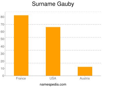 Surname Gauby