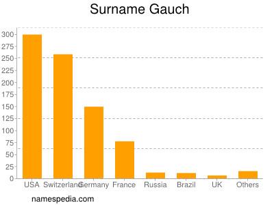 Surname Gauch