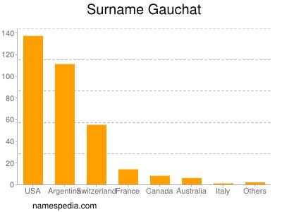 Surname Gauchat