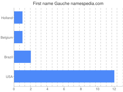 Given name Gauche