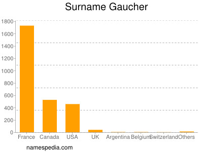 Surname Gaucher