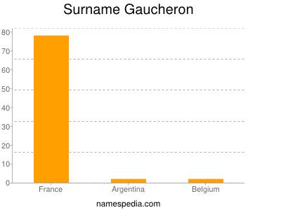 Surname Gaucheron