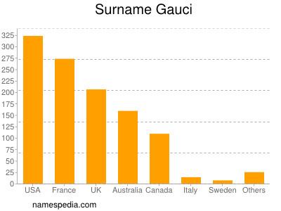 Surname Gauci