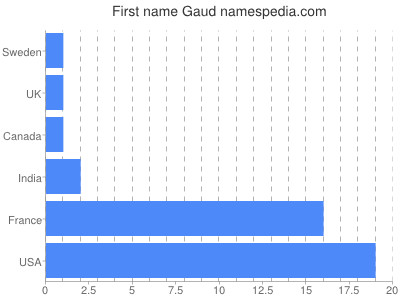 Given name Gaud