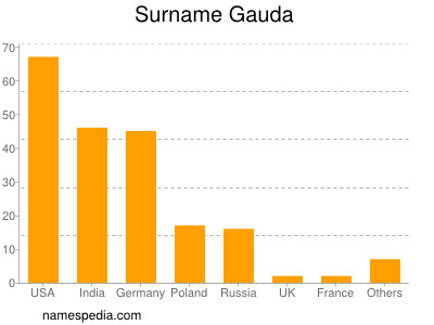 Surname Gauda