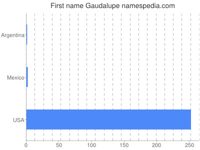 Given name Gaudalupe