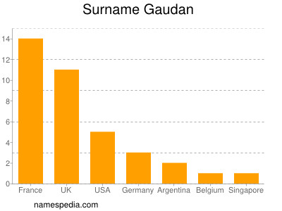 Surname Gaudan