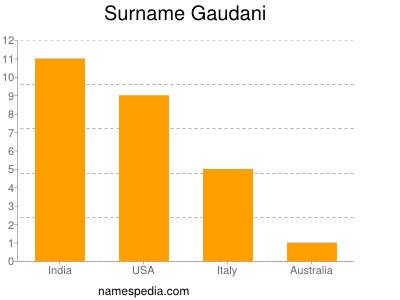 Surname Gaudani