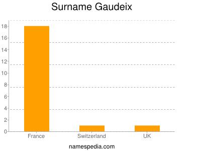 Surname Gaudeix