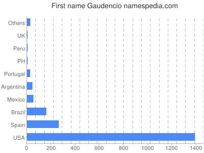 Given name Gaudencio