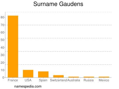 Surname Gaudens