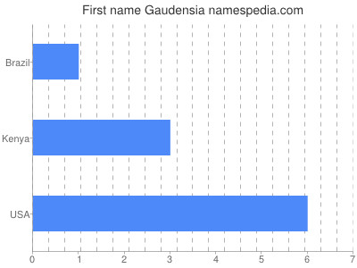 Given name Gaudensia