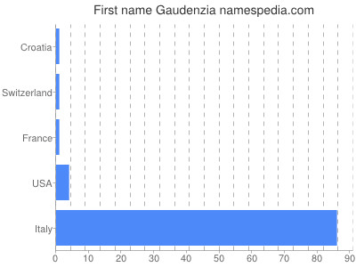 Given name Gaudenzia