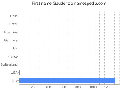Given name Gaudenzio