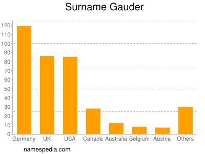 Surname Gauder