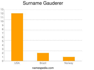 Surname Gauderer