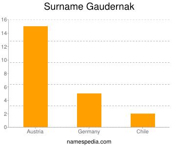 Surname Gaudernak