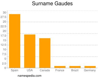 Surname Gaudes