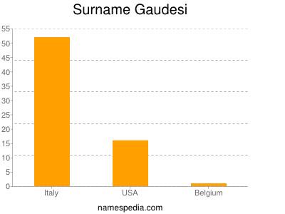 Surname Gaudesi