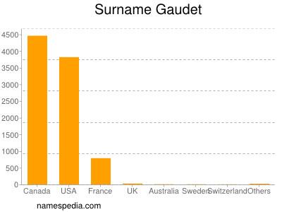 Surname Gaudet