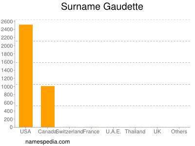 Surname Gaudette