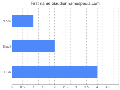Given name Gaudier
