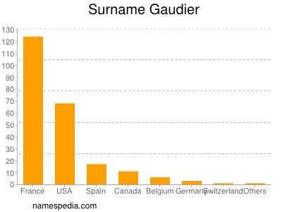 Surname Gaudier