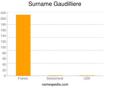 Surname Gaudilliere