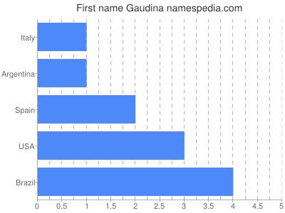 Given name Gaudina