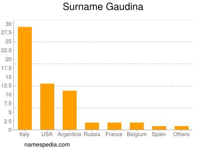 Surname Gaudina