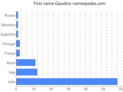 Given name Gaudino