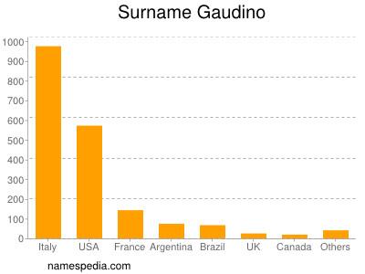 Surname Gaudino