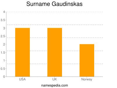 Surname Gaudinskas