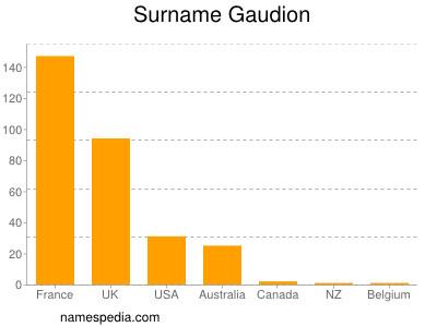 Surname Gaudion
