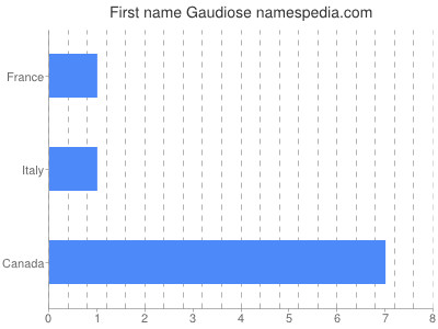 Given name Gaudiose
