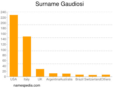 Surname Gaudiosi