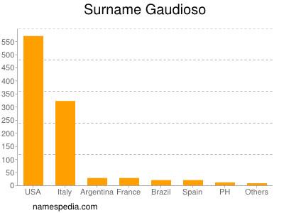Surname Gaudioso