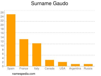Surname Gaudo