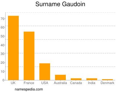 Surname Gaudoin