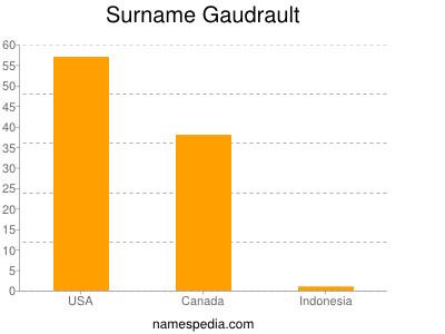 Surname Gaudrault