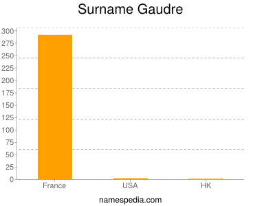 Surname Gaudre