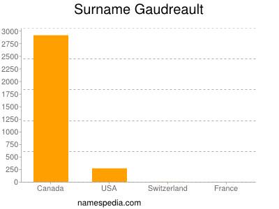 Surname Gaudreault