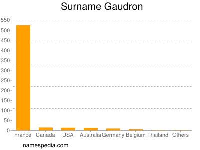 Surname Gaudron
