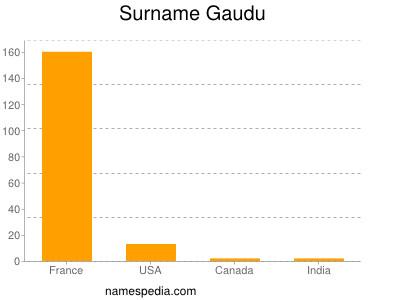 Surname Gaudu