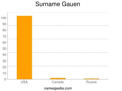 Surname Gauen