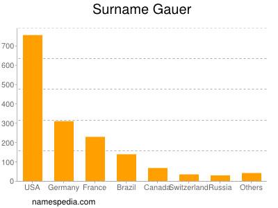 Surname Gauer
