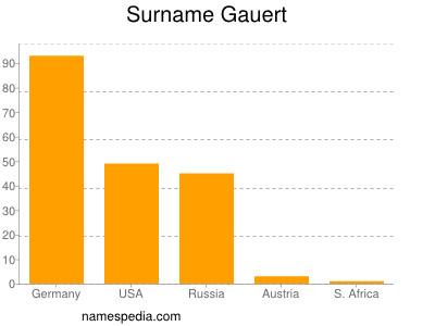 Surname Gauert