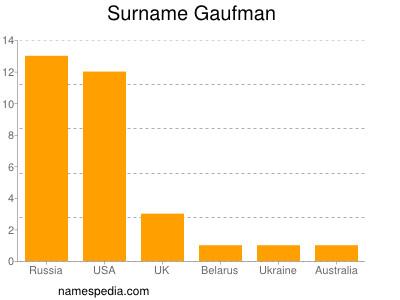 Surname Gaufman
