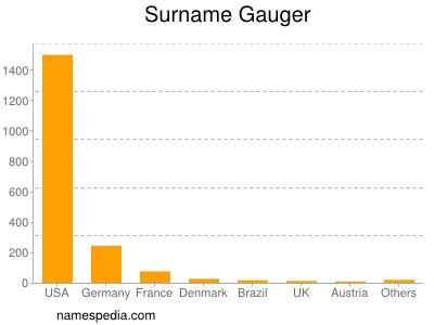 Surname Gauger