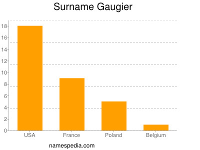 Surname Gaugier